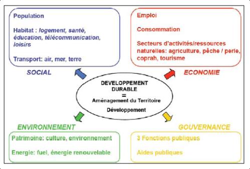 dév durable-schéma conceptuel 2